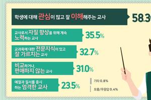 경기도민, 바람직한 교사상은'학생을 잘 이해하는 교사. 도교육청, 교사 역할·신뢰도 도민 인식 여론조사 결과 발표
